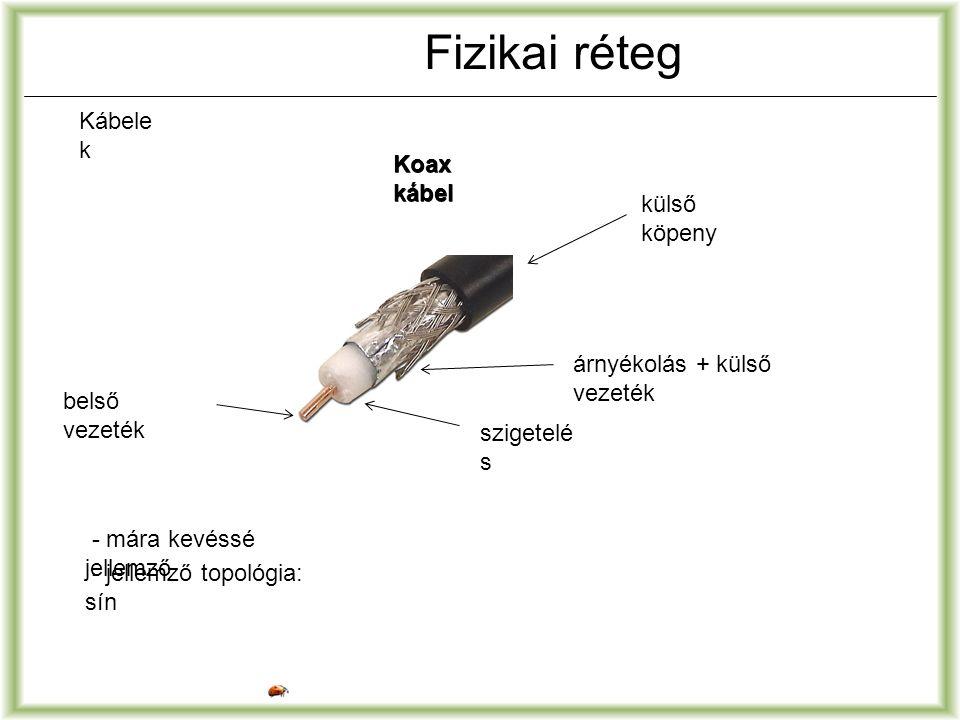 Fizikai réteg Kábele k Koax kábel külső köpeny árnyékolás + külső vezeték szigetelé s belső vezeték - mára kevéssé jellemző - jellemző topológia: sín