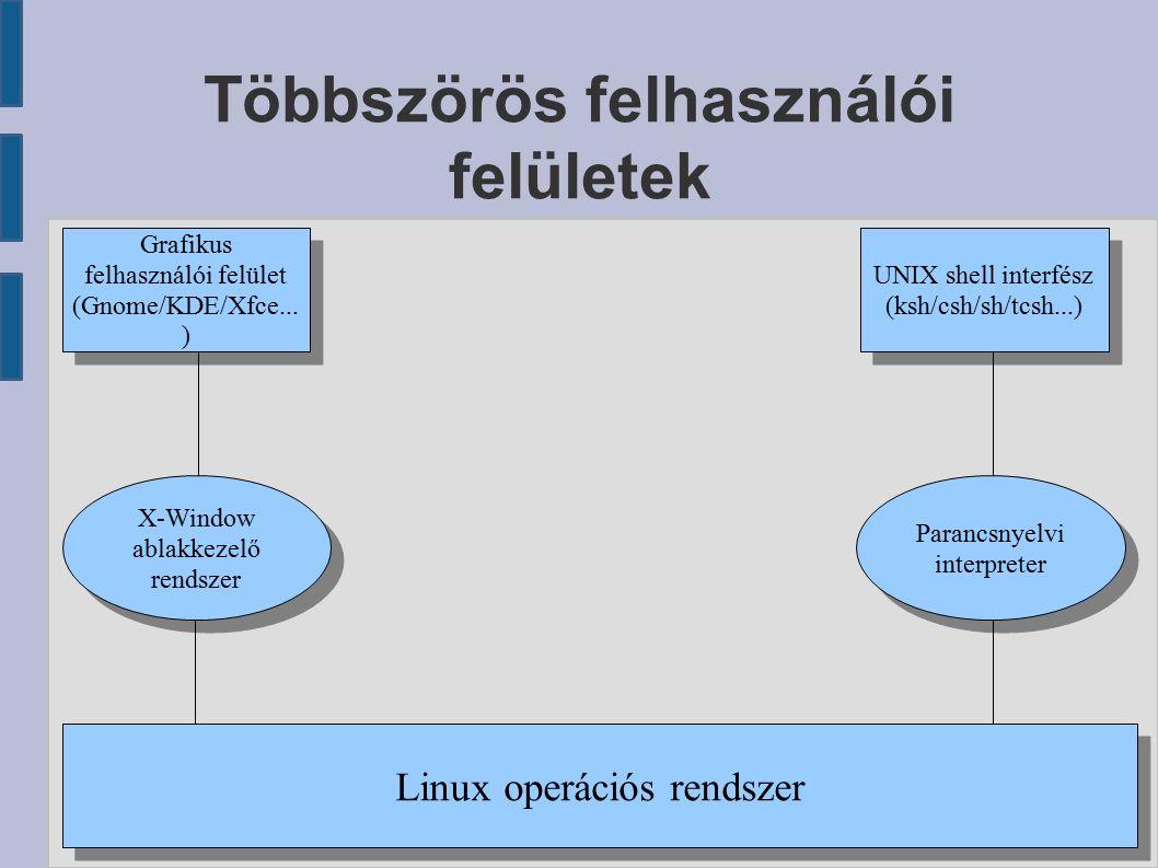 Egy könyvtári rendszer felülete Adatbevitel Lista Gomb