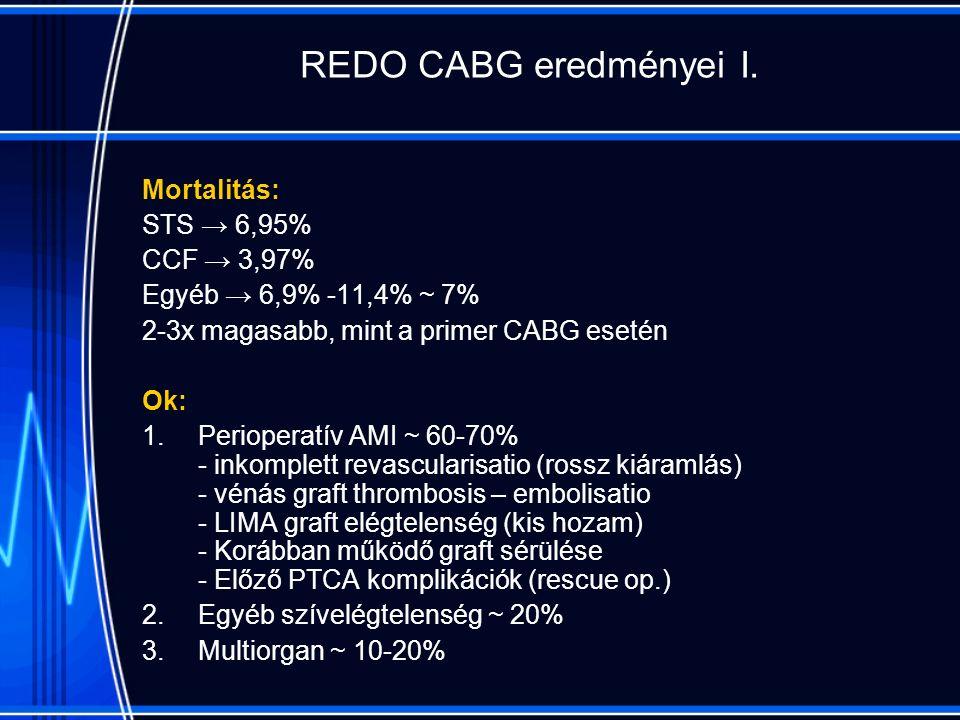 REDO CABG eredményei I.