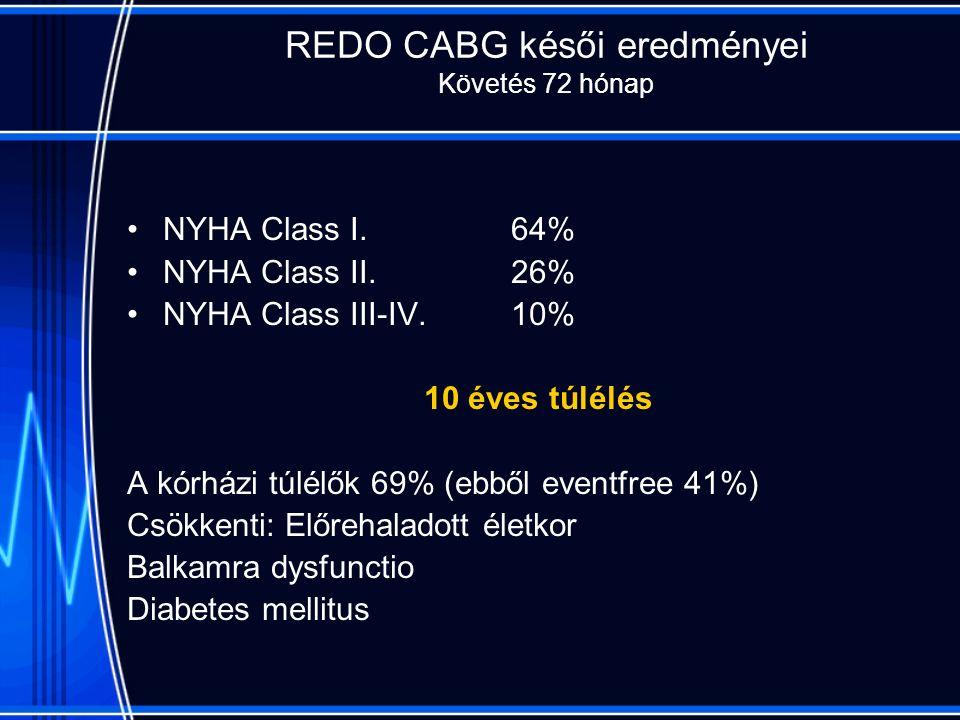 REDO CABG késői eredményei Követés 72 hónap NYHA Class I.64% NYHA Class II.