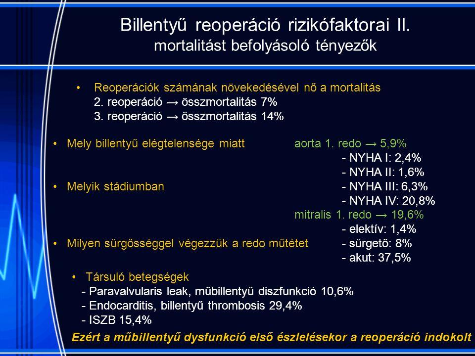 Billentyű reoperáció rizikófaktorai II.
