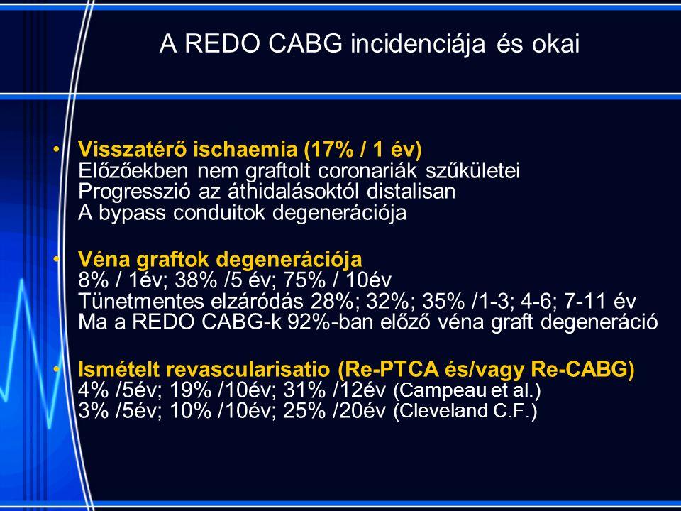 A REDO CABG incidenciája és okai Visszatérő ischaemia (17% / 1 év) Előzőekben nem graftolt coronariák szűkületei Progresszió az áthidalásoktól distalisan A bypass conduitok degenerációja Véna graftok degenerációja 8% / 1év; 38% /5 év; 75% / 10év Tünetmentes elzáródás 28%; 32%; 35% /1-3; 4-6; 7-11 év Ma a REDO CABG-k 92%-ban előző véna graft degeneráció Ismételt revascularisatio (Re-PTCA és/vagy Re-CABG) 4% /5év; 19% /10év; 31% /12év (Campeau et al.) 3% /5év; 10% /10év; 25% /20év (Cleveland C.F.)