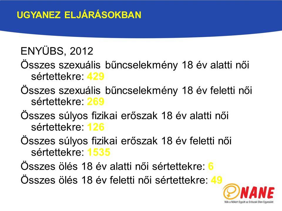 ENYÜBS, 2012 Összes szexuális bűncselekmény 18 év alatti női sértettekre: 429 Összes szexuális bűncselekmény 18 év feletti női sértettekre: 269 Összes