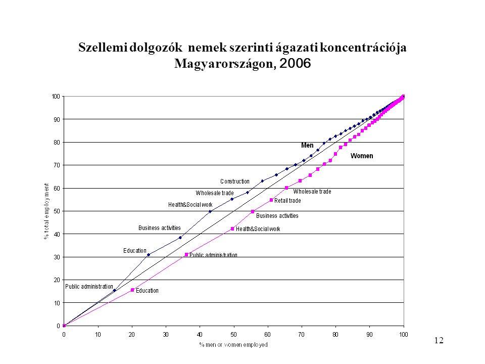 12 Szellemi dolgozók nemek szerinti ágazati koncentrációja Magyarországon, 2006