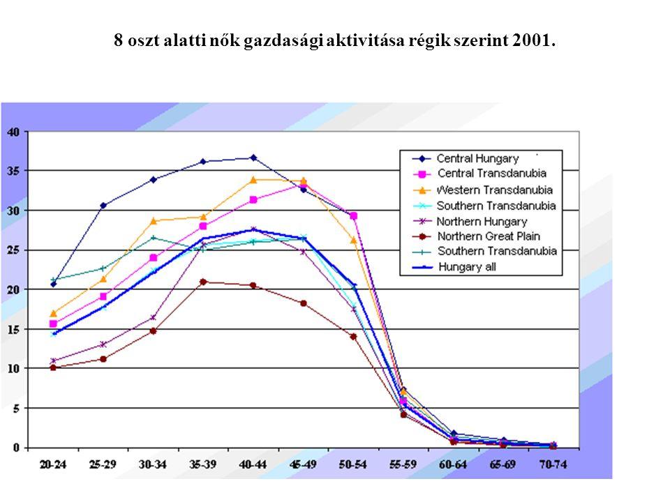 34 8 oszt alatti nők gazdasági aktivitása régik szerint 2001.
