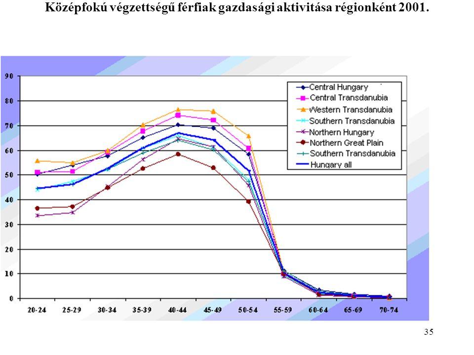35 Középfokú végzettségű férfiak gazdasági aktivitása régionként 2001.