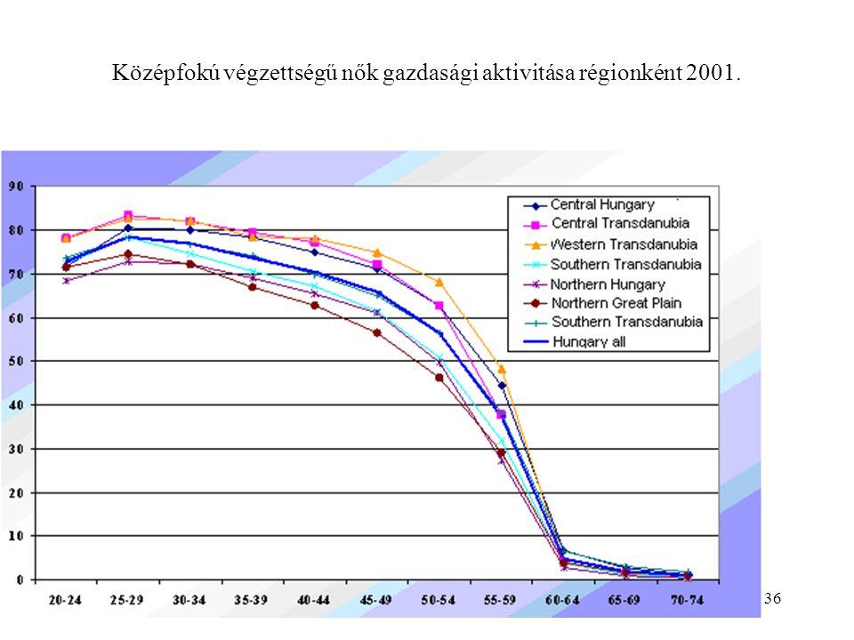 36 Középfokú végzettségű nők gazdasági aktivitása régionként 2001.