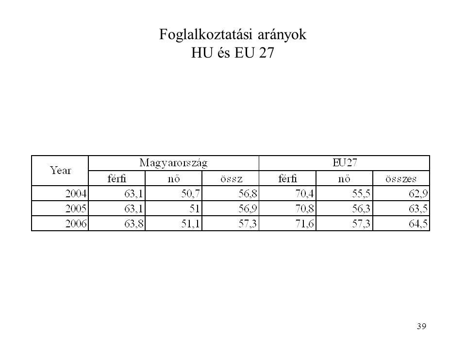 39 Foglalkoztatási arányok HU és EU 27