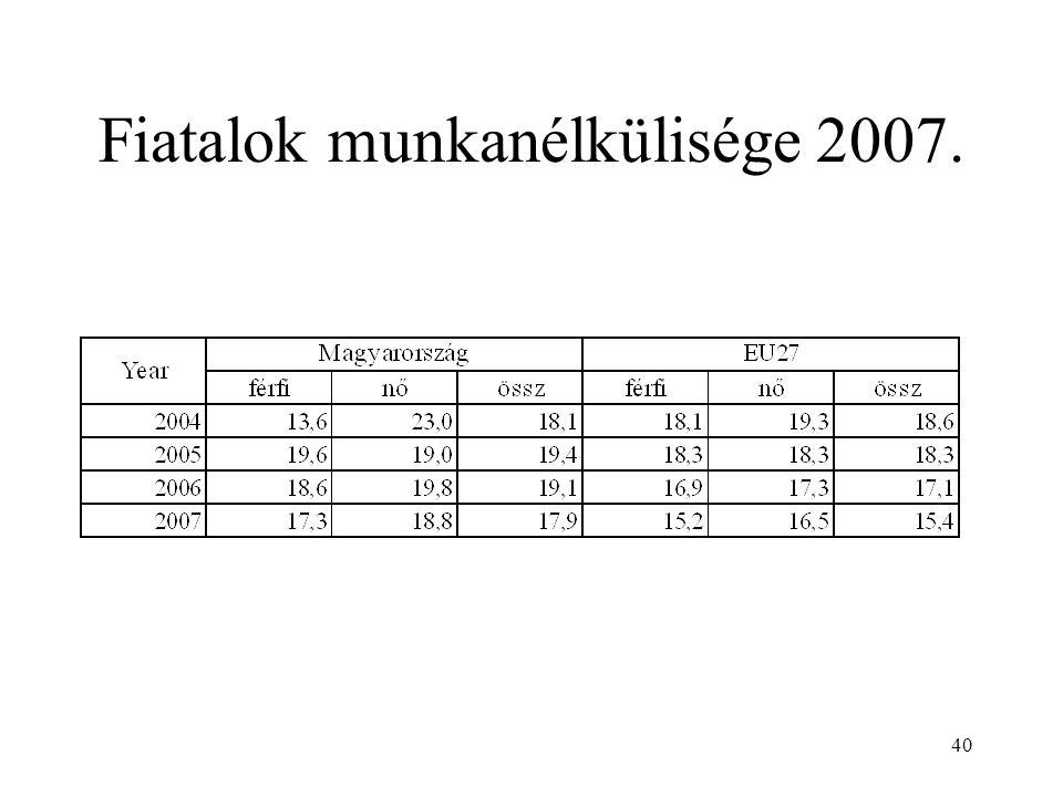 40 Fiatalok munkanélkülisége 2007.