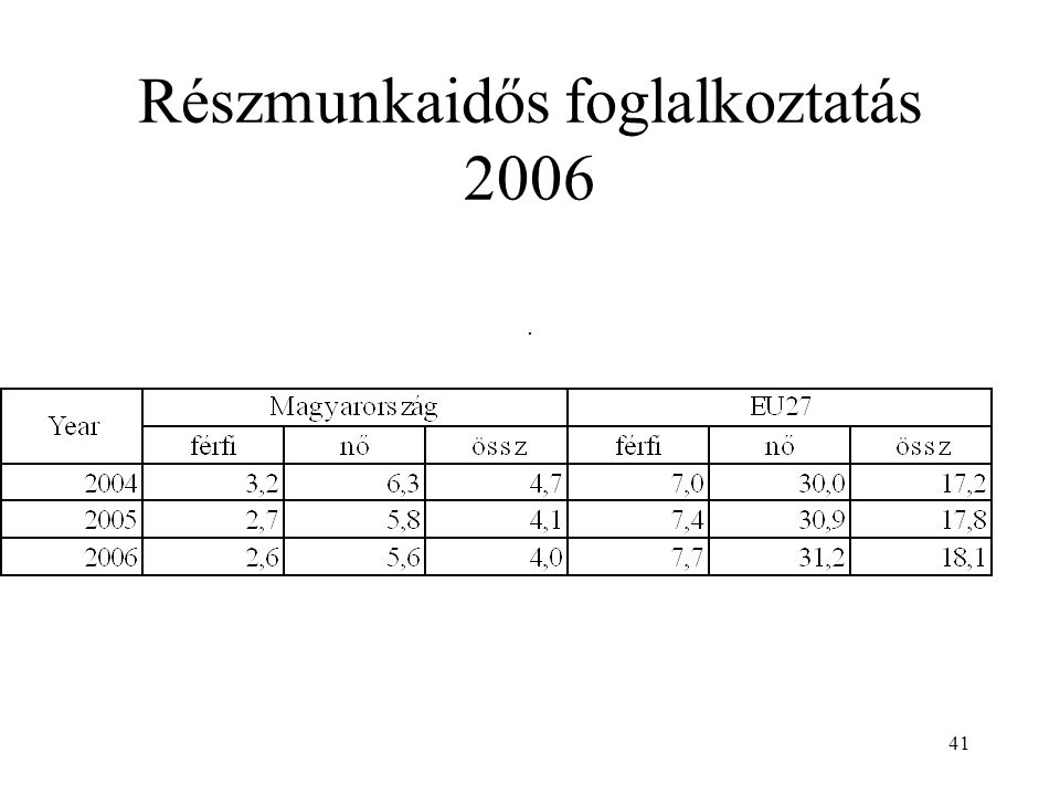 41 Részmunkaidős foglalkoztatás 2006.
