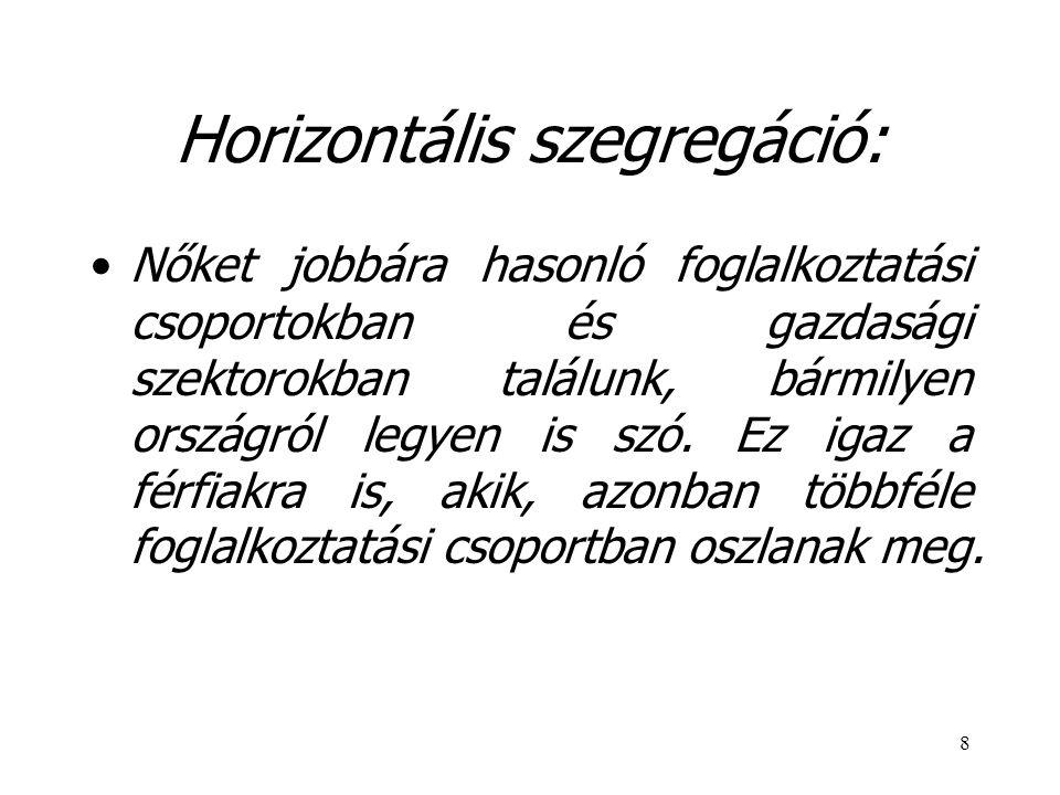 8 Horizontális szegregáció: Nőket jobbára hasonló foglalkoztatási csoportokban és gazdasági szektorokban találunk, bármilyen országról legyen is szó.