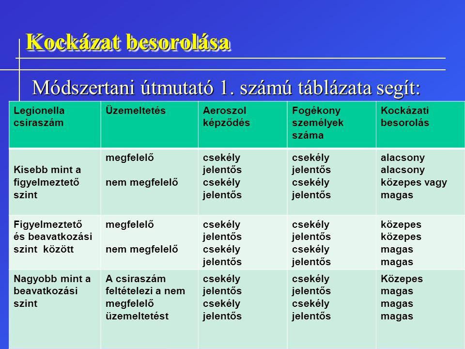 Kockázat besorolása Módszertani útmutató 1. számú táblázata segít: Legionella csiraszám ÜzemeltetésAeroszol képződés Fogékony személyek száma Kockázat