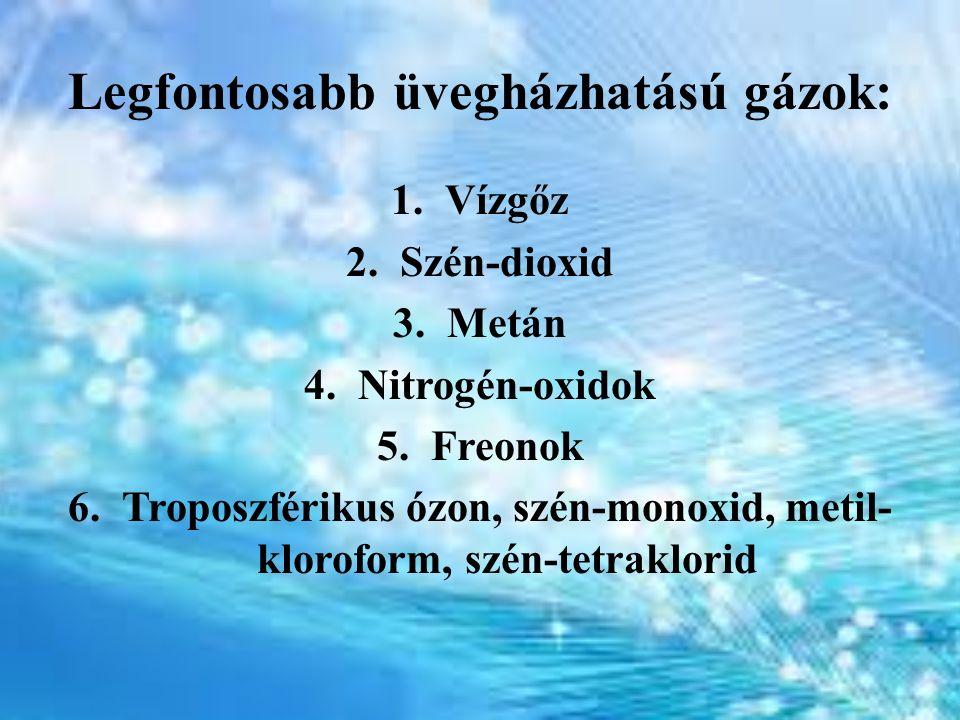 Legfontosabb üvegházhatású gázok: 1.Vízgőz 2.Szén-dioxid 3.Metán 4.Nitrogén-oxidok 5.Freonok 6.Troposzférikus ózon, szén-monoxid, metil- kloroform, sz