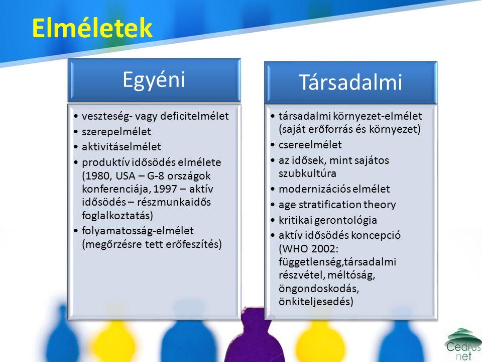 Elméletek Egyéni veszteség- vagy deficitelmélet szerepelmélet aktivitáselmélet produktív idősödés elmélete (1980, USA – G-8 országok konferenciája, 1997 – aktív idősödés – részmunkaidős foglalkoztatás) folyamatosság-elmélet (megőrzésre tett erőfeszítés) Társadalmi társadalmi környezet-elmélet (saját erőforrás és környezet) csereelmélet az idősek, mint sajátos szubkultúra modernizációs elmélet age stratification theory kritikai gerontológia aktív idősödés koncepció (WHO 2002: függetlenség,társadalmi részvétel, méltóság, öngondoskodás, önkiteljesedés)