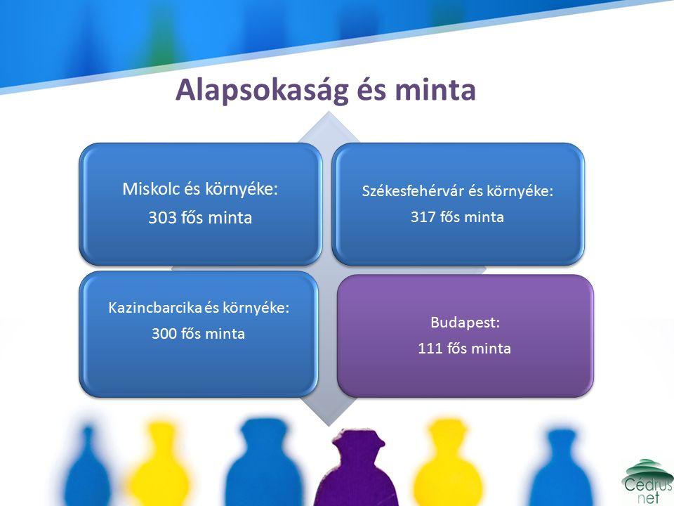 Alapsokaság és minta Miskolc és környéke: 303 fős minta Székesfehérvár és környéke: 317 fős minta Kazincbarcika és környéke: 300 fős minta Budapest: 111 fős minta