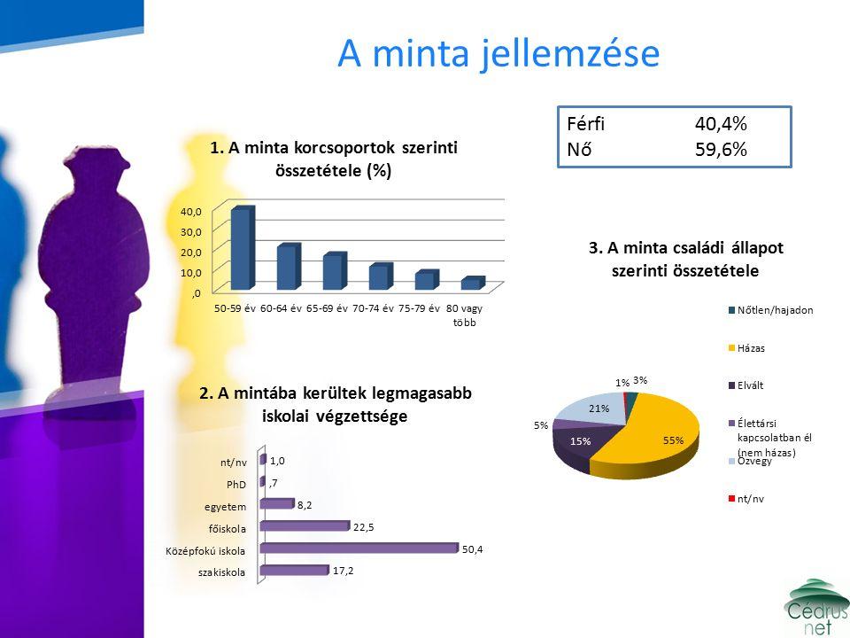 A minta jellemzése Férfi 40,4% Nő 59,6%
