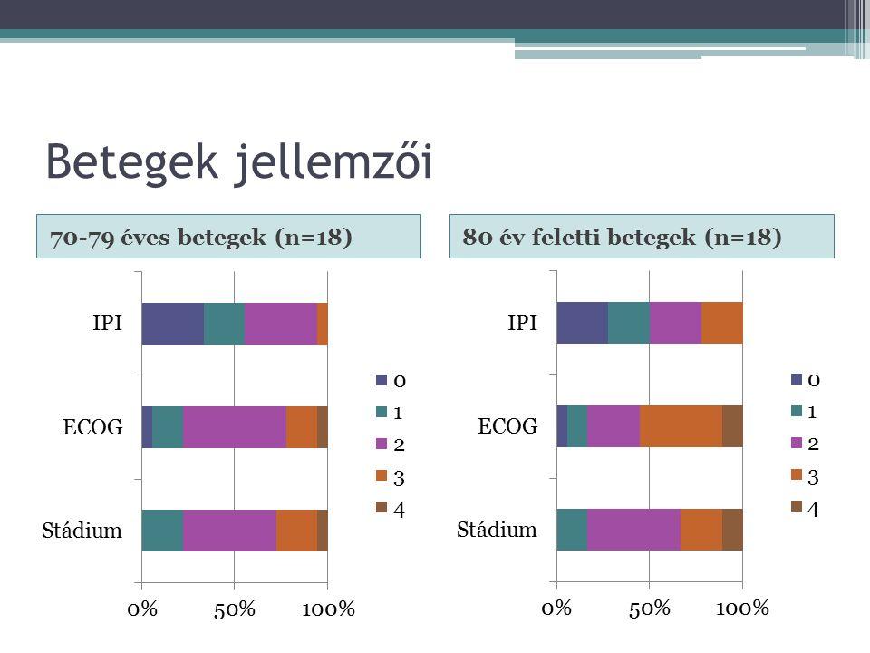 Betegek jellemzői 70-79 éves betegek (n=18)80 év feletti betegek (n=18)