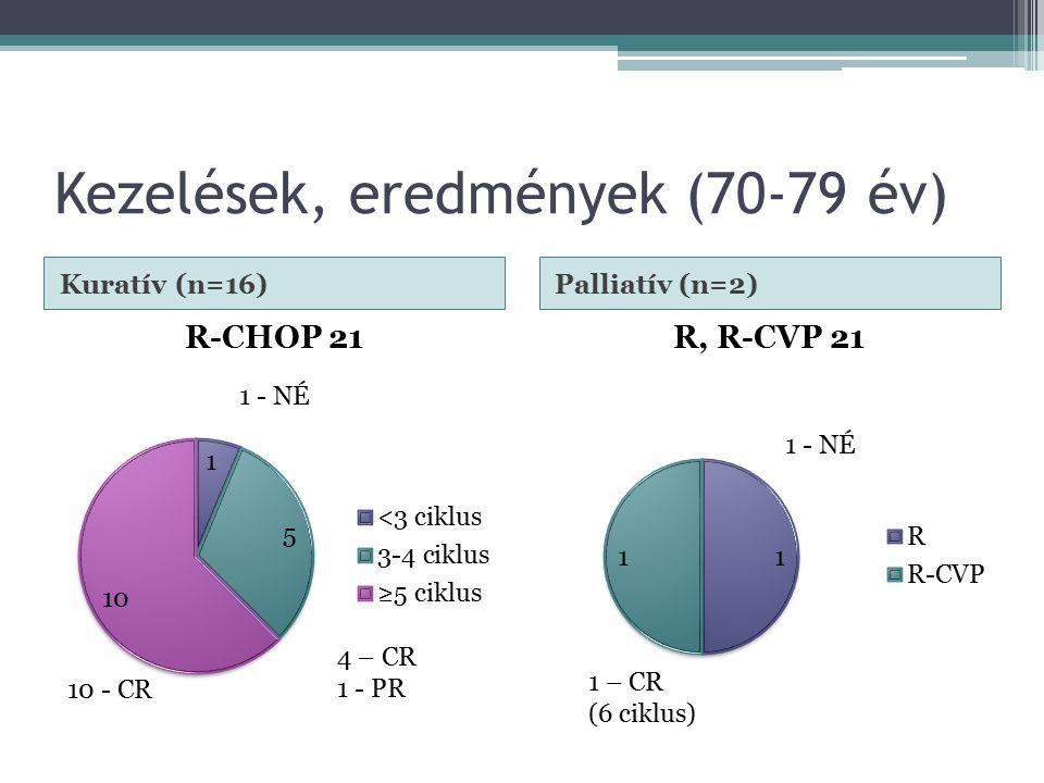 Kezelések, eredmények (70-79 év) Kuratív (n=16)Palliatív (n=2) 10 - CR 4 – CR 1 - PR 1 - NÉ 1 – CR (6 ciklus)