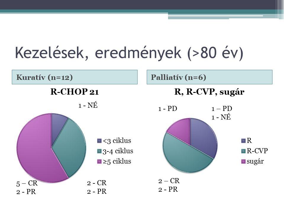 Kezelések, eredmények (>80 év) Kuratív (n=12)Palliatív (n=6) 1 - NÉ 5 – CR 2 - PR