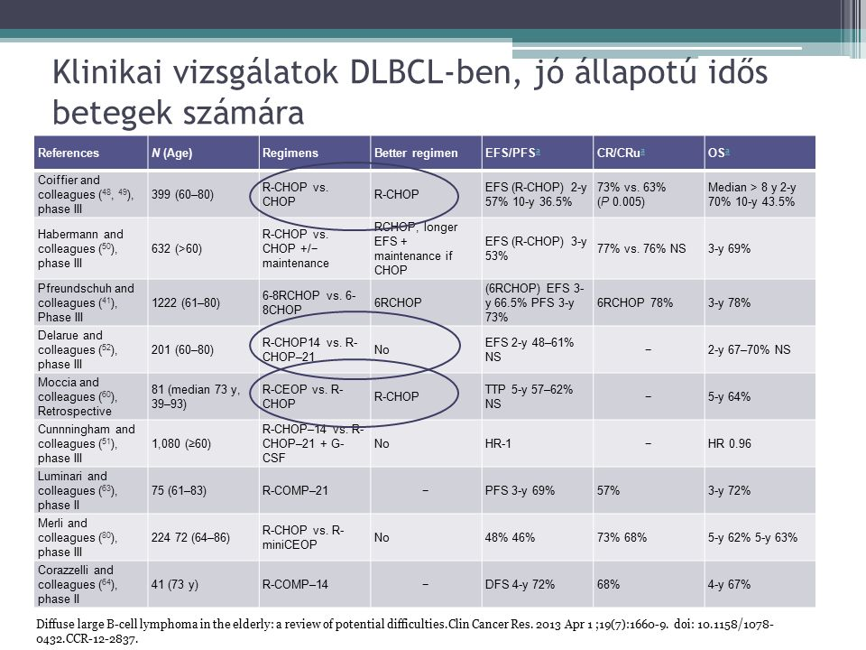 Klinikai vizsgálatok DLBCL-ben, jó állapotú idős betegek számára ReferencesN (Age)RegimensBetter regimenEFS/PFS a a CR/CRu a a OS a a Coiffier and colleagues ( 48, 49 ), phase III 399 (60–80) R-CHOP vs.