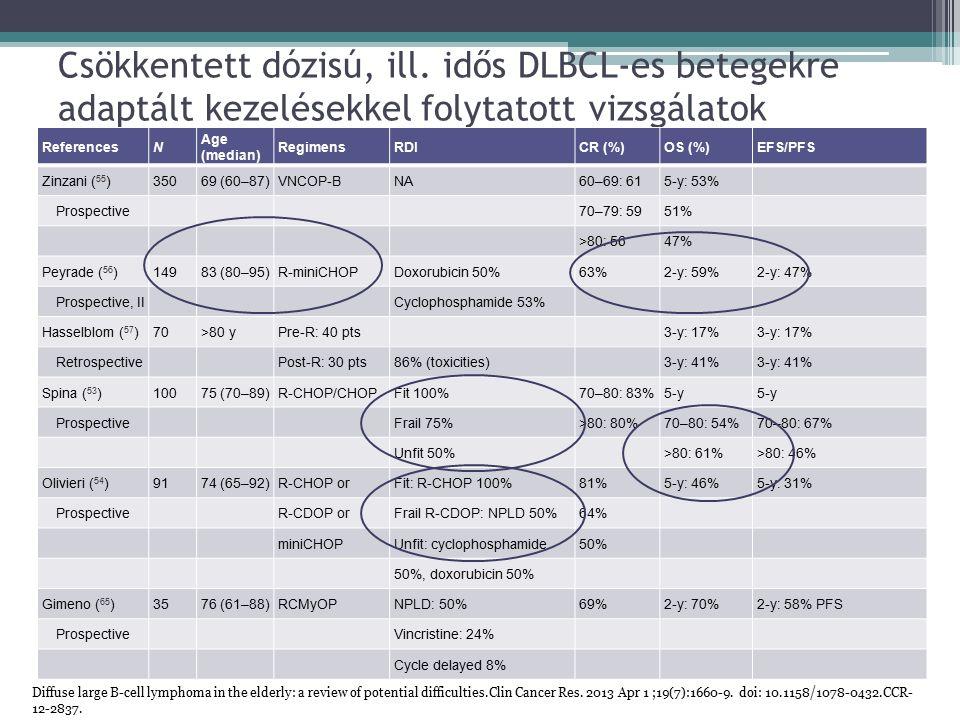 Csökkentett dózisú, ill. idős DLBCL-es betegekre adaptált kezelésekkel folytatott vizsgálatok ReferencesN Age (median) RegimensRDICR (%)OS (%)EFS/PFS