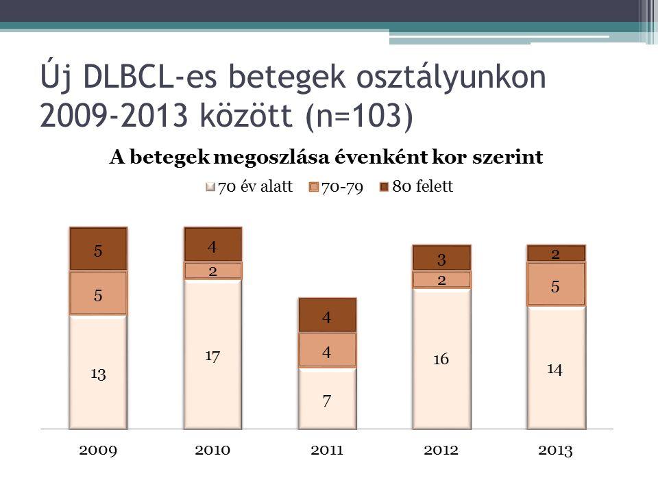 Új DLBCL-es betegek osztályunkon 2009-2013 között (n=103)