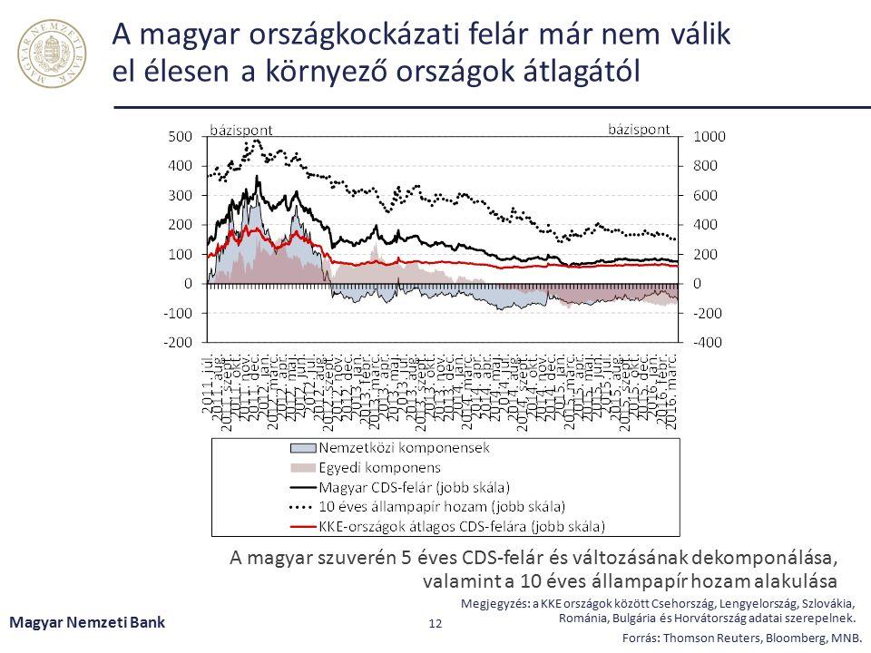 Kiemelt kihívások Magyar Nemzeti Bank 13 Halmozódó növekedési és pénzügyi kockázatok a világban A piaci alapú hitelezés helyreállítása szükséges a fenntartható gazdasági növekedés támogatásához A projekthitelek és jelzáloghitelek tisztítása további ösztönzést igényel Középtávon tovább javulhat a profitabilitás, de ehhez szükséges a rossz portfóliók kitisztítása és a bankrendszeri konszolidáció folytatódása