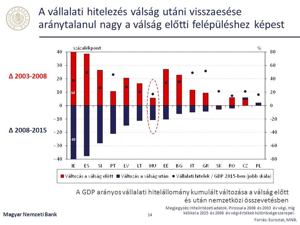A szűkülő belföldi hitelezést a nagyvállalatok nagy koncentrációban külföldi hitelekkel helyettesíthetik Magyar Nemzeti Bank 15 Megjegyzés: A külföldi hitelek esetében az ún.