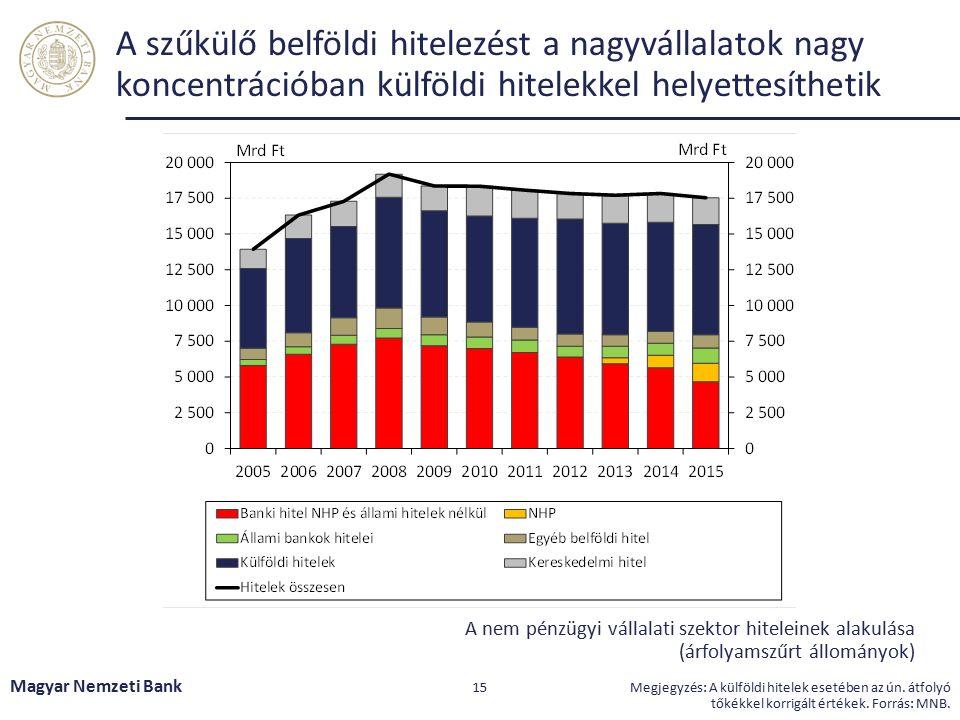 A Piaci Hitelprogram keretében tett banki vállalásokkal 5-10 százalékos vállalati, illetve KKV bővülés várható Magyar Nemzeti Bank 16 Megjegyzés: éves összevetésben.