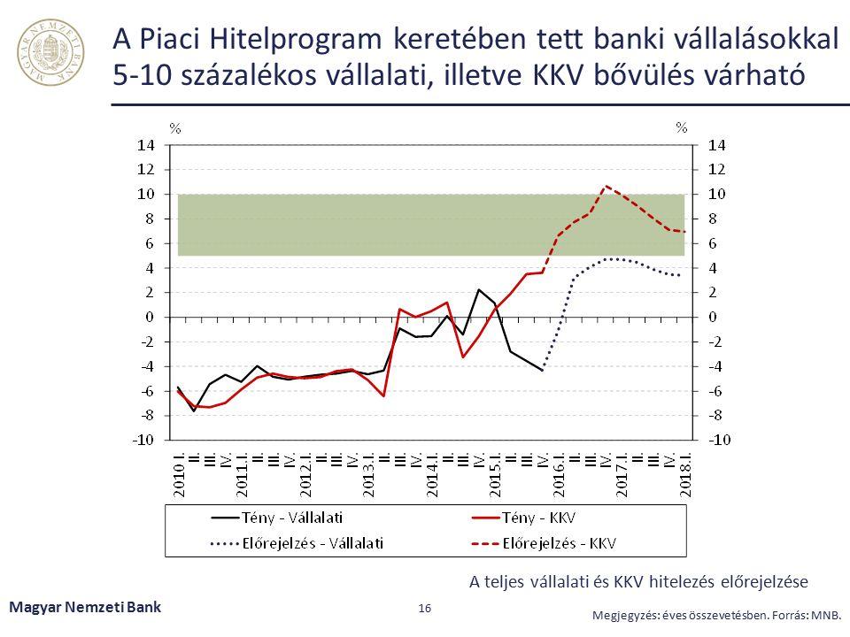 A háztartási hitelezés élénkül, de az új lakás vásárlására felvett hitelek értéke továbbra is alacsony szinten áll Magyar Nemzeti Bank 17 Forrás: MNB.