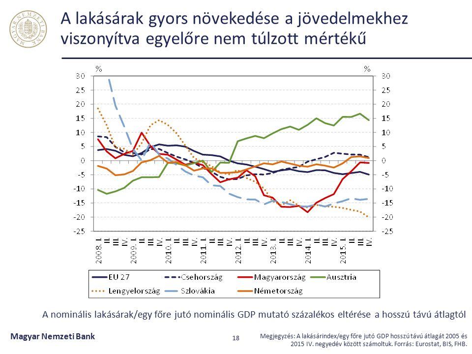 Az élénkülő kereslet és az otthonteremtési támogatások stabilizálhatják hitelezést Magyar Nemzeti Bank 19 Forrás: MNB.