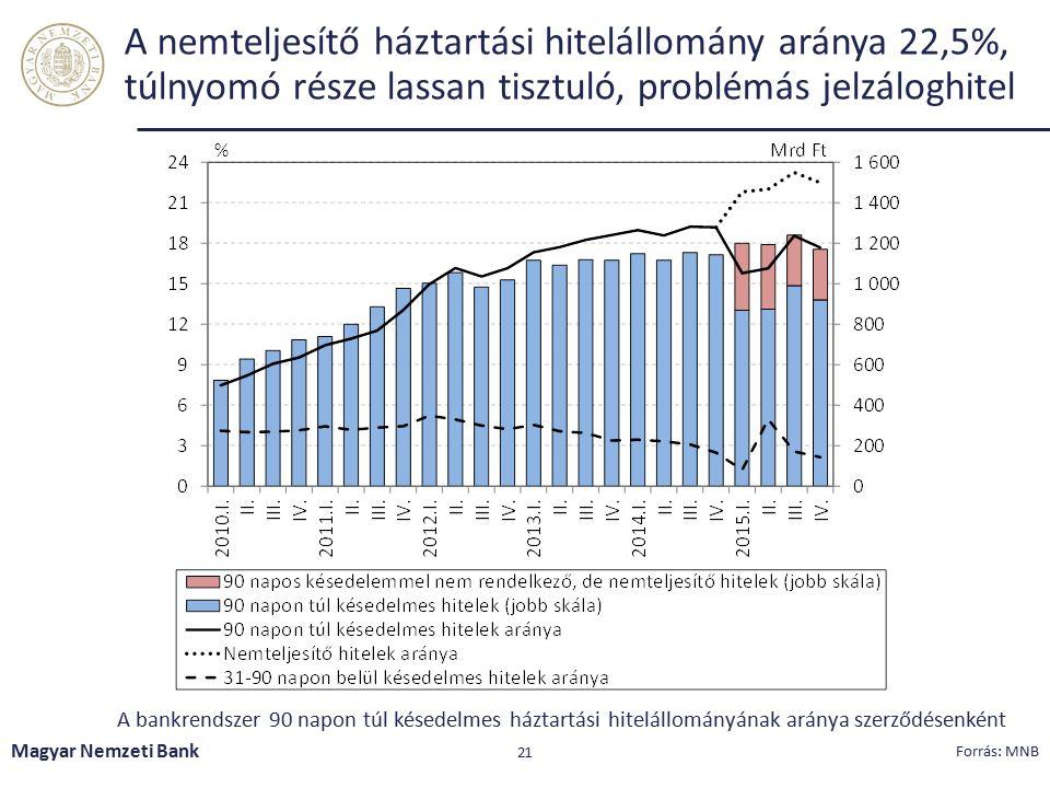 MNB ajánlás adhat lendületet az átstrukturálási tartalékok kiaknázásának a nemteljesítő jelzáloghitel portfólióban Magyar Nemzeti Bank 22 Forrás: MNB A 90 napon túl késedelmes jelzáloghitel adósok megbontása fizetési képesség és hajlandóság szerint