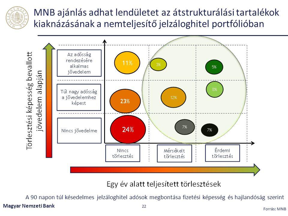 A nemteljesítő adósok 70 százaléka korlátozottan forgalomképes községekben és kisebb városokban él Magyar Nemzeti Bank 23 Forrás: KHR.