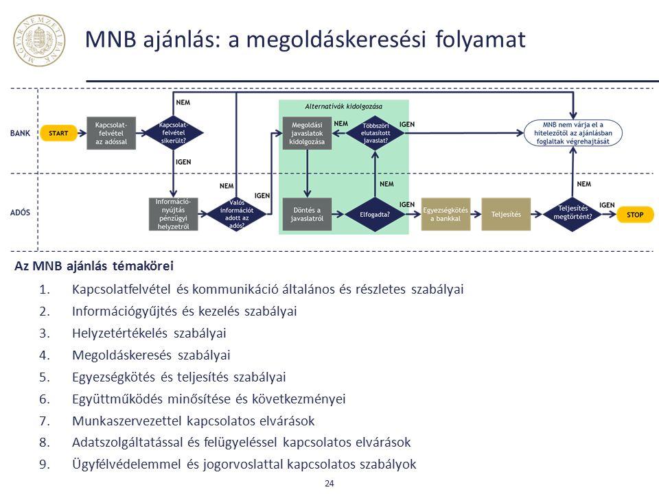 Magasabb jelzáloghitel tisztítási rátával a háztartási NPL ráta 15 százalék alá érkezhet Magyar Nemzeti Bank 25 Forrás: MNB.
