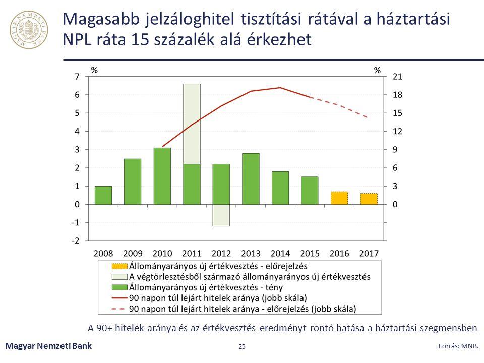Jelentős a portfólió tisztítás, de továbbra is a projekthitelek dominálják a nemteljesítő portfóliót Magyar Nemzeti Bank 26 Forrás: MNB.