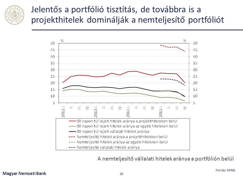 Magyar Nemzeti Bank 27 A fővárosi ipari és logisztikai ingatlanok bérleti piaca érdemi javuláson ment keresztül Forrás: : Budapest Research Forum (BRF), Jones Lang LaSalle.