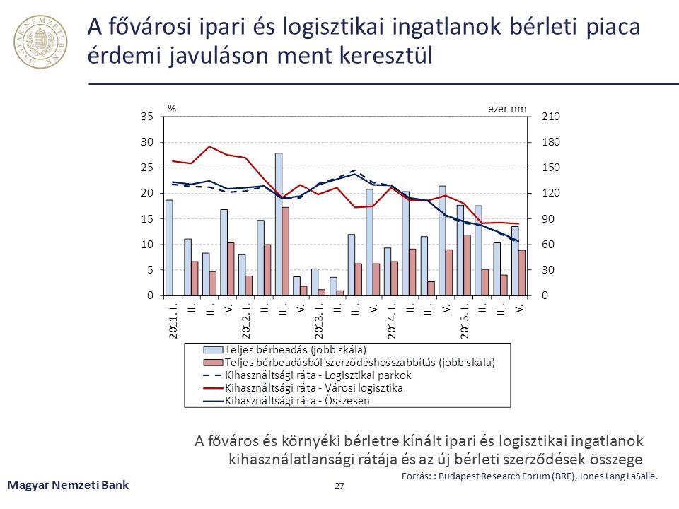 Az ingatlanpiac élénkülése részlegesen segít a tisztításban Magyar Nemzeti Bank 28 Forrás: MNB.