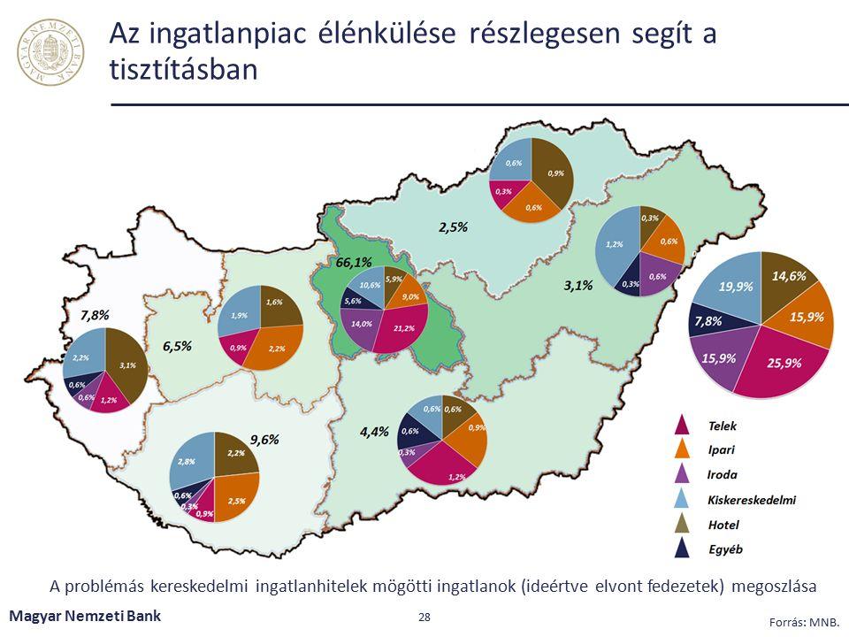 Több nagyobb kereskedelmiingatlan-hitel portfólió eladás szükséges az érdemi vállalati NPL csökkenéshez Magyar Nemzeti Bank 29 Megjegyzés: A dinamikus előrejelzés a kereskedelmi ingatlanhitelek portfólió szintű kitisztításának feltevése mellett készült.