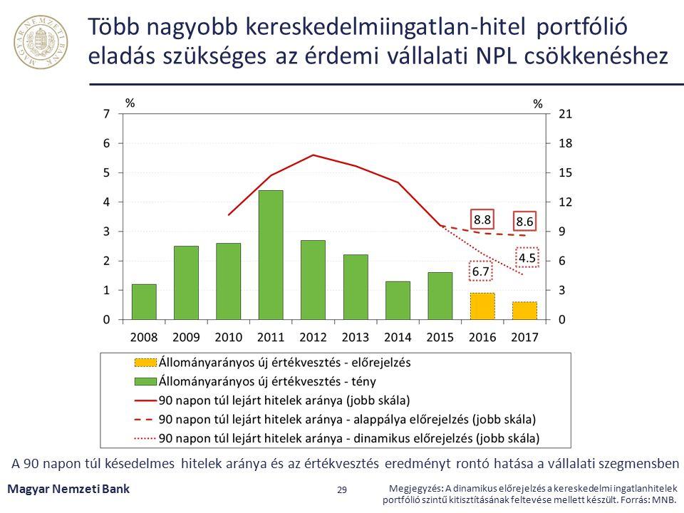Kiemelt kihívások Magyar Nemzeti Bank 30 Halmozódó növekedési és pénzügyi kockázatok a világban A piaci alapú hitelezés helyreállítása szükséges a fenntartható gazdasági növekedés támogatásához A projekthitelek és jelzáloghitelek tisztítása további ösztönzést igényel Középtávon tovább javulhat a profitabilitás, de ehhez szükséges a rossz portfóliók kitisztítása és a bankrendszeri konszolidáció folytatódása