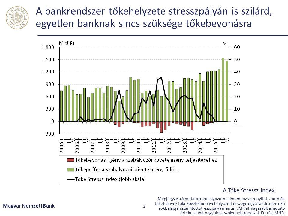 A bankrendszer likviditásai tartalékai bőségesek, jelenleg bőven a szabályozói minimum felett vannak Magyar Nemzeti Bank 4 Forrás: MNB A kéthetes betét kivezetésének hatása az LCR mutatóra