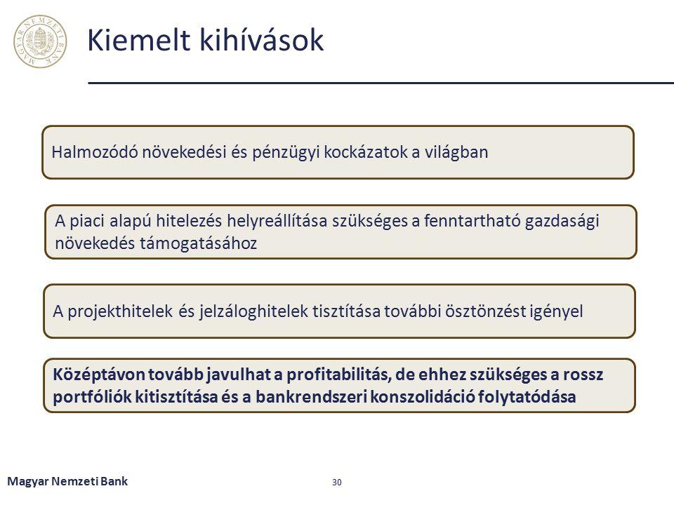Néhány nagyobb banknál a bevételek még a működési költségeket is nehezen fedezik Magyar Nemzeti Bank 31 Megjegyzés: a nagybankok sárga színnel jelölve.