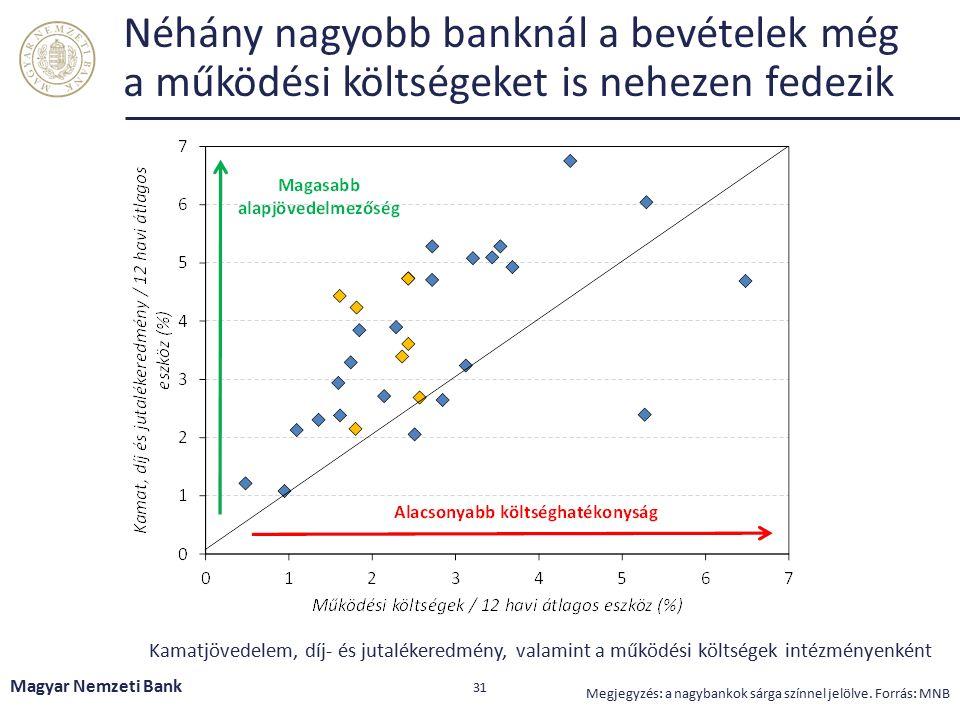 Érdemi heterogenitás látható a bankok tőke- akkumulációs képességében és kilátásaiban Magyar Nemzeti Bank 32 Megjegyzés: Az ábráról kiszűrésre kerültek a lakástakarékpénztárak, illetve azon intézmények, melyek eredményét nagymértékben torzították a rendkívüli tételek a 2015-ös évben.Forrás: MNB A sajáttőke arányos jövedelem és az elsődleges alapvető tőke arányában kifejezett nettó nemteljesítő állomány bankonként