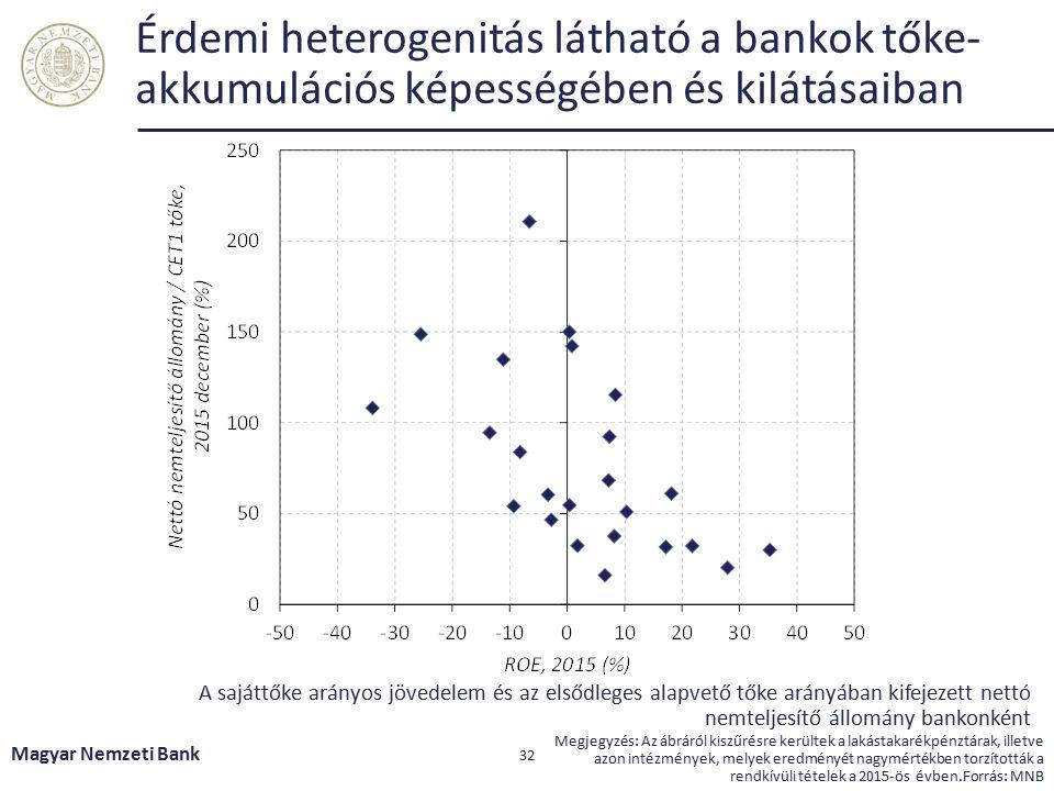 100 bázispontos alapkamat-csökkenés megközelítőleg 20-30 milliárd forintos jövedelem kiesést okoz Magyar Nemzeti Bank 33 Alapkamat csökkenése Változó kamatozású eszközök átárazódnak Kamatjöv.