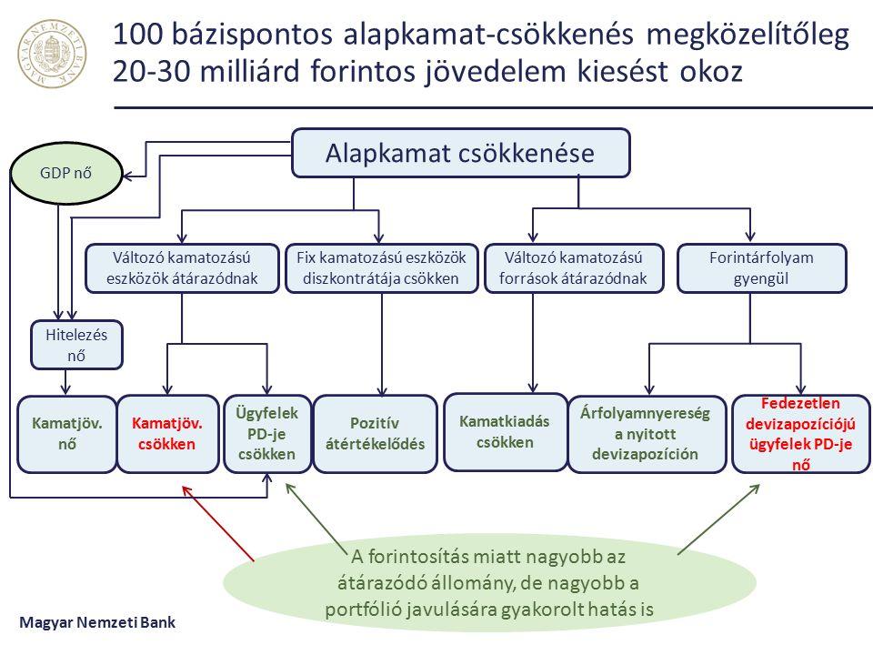 100 bázispontos alapkamat-csökkenés megközelítőleg 20-30 milliárd forintos jövedelem kiesést okoz Forrás: MNB.