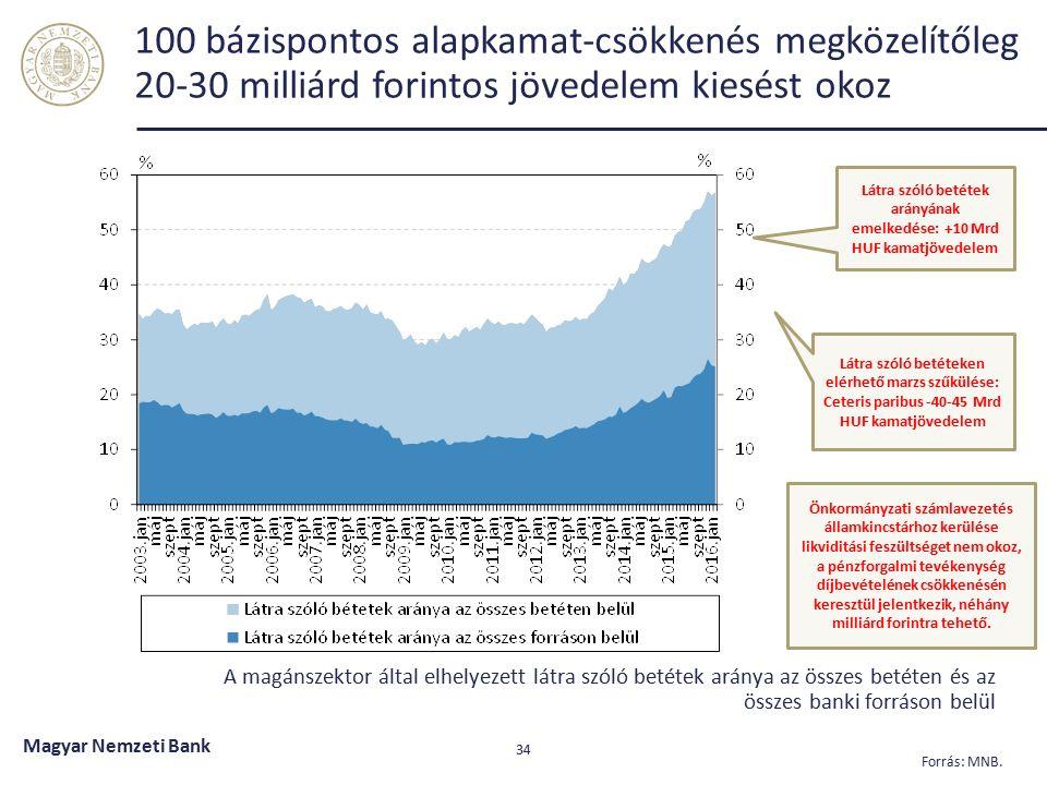 Szigorodó tőkeszabályozás, ami alacsonyabb tőkearányos jövedelmezőséggel jár Magyar Nemzeti Bank 35 2008- 2013 2015 20162017 20182019 SREP TMM 8 6 4 2 CET1 T1 T2 10 12 14 16 SREP CET1 SREP TFP CET1 T2 CET1 TFP SRB T2 TFP SRB T1 O-SII 8 6 4 2 10 12 14 16 % % CET1 T1 T2 Elsődleges alapvető tőke Alapvető tőke Járulékos tőke TFP SRB O-SII Tőkefenntartási puffer Rendszerkockázati tőkepuffer Egyéb rendszerszinten jelentős hitelintézetre vonatkozó tőkepuffer-követelmény SREP II.