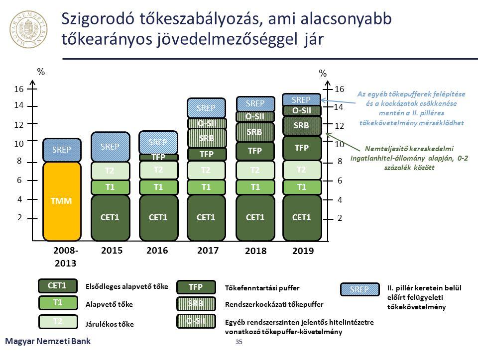 A magasabb tőketartás ellenére a bankrendszeri RoE 6-8% körül alakulhat Magyar Nemzeti Bank 36 Megjegyzés: magyar számviteli standardok szerint.