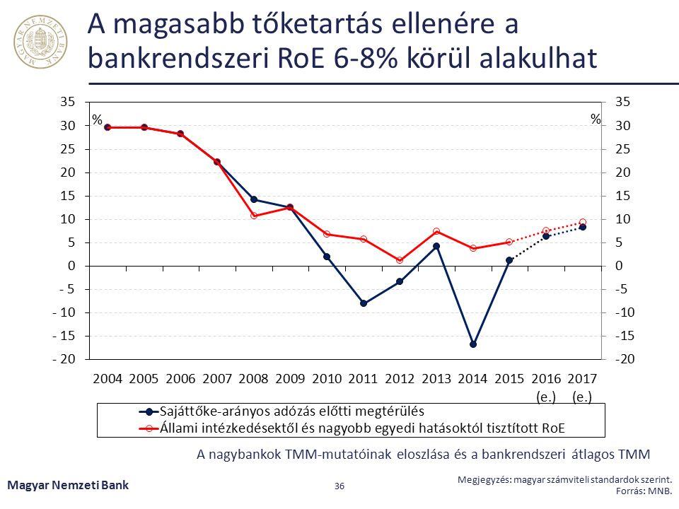 Fő üzenetek Magyar Nemzeti Bank 37 A hazai bankrendszer sokkellenálló képessége változatlanul erős, sérülékenysége tovább mérséklődött, mérlegszerkezete egészségesebb.