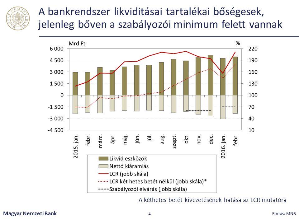 A jegybanki eszköztár átalakításának likviditásmérséklő hatását a bankok állampapír vásárlással közömbösítették Magyar Nemzeti Bank 5 Forrás: MNB A bankrendszer egyes likvid eszközei
