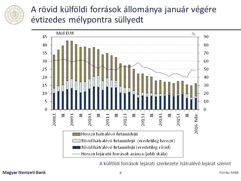 Nemcsak a hitel-betét mutató szintje, de a szektorszintű szórása is nagyot csökkent Magyar Nemzeti Bank 7 Megjegyzés: A téglalapok a hitel-betét mutató 40-60 percentilis értékeit, a vonalak pedig a 20-80 percentilis értékeit jelölik a magyar bankrendszerben.