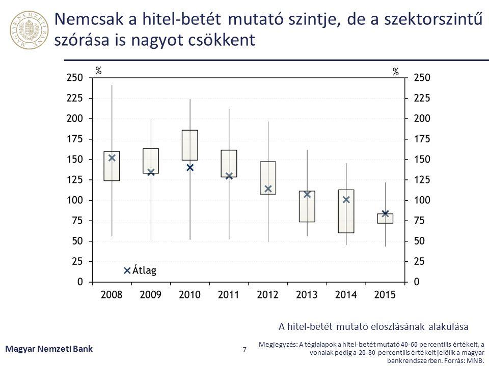 A szigorúbb stressz forgatókönyv és szabályozás mellett több bank sem teljesítené a 70 százalékos LCR előírást Magyar Nemzeti Bank 8 Forrás: MNB.